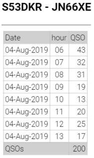 QSO's/uro